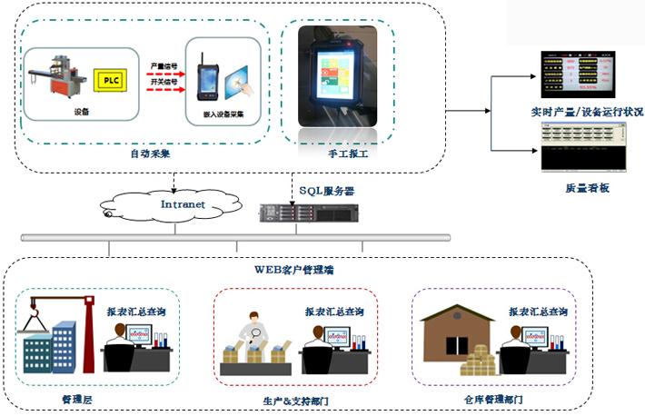 生产制造执行系统总体结构示意图