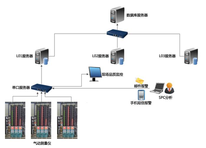 SPC网络结构