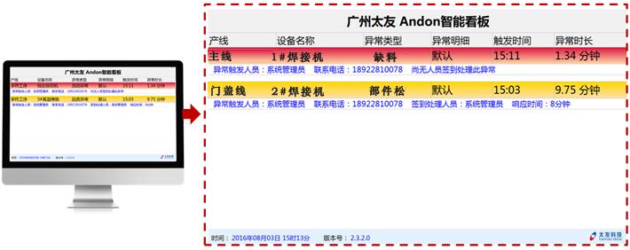 看板ANDON系统