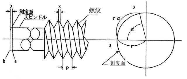 标准机械千分尺测量原理
