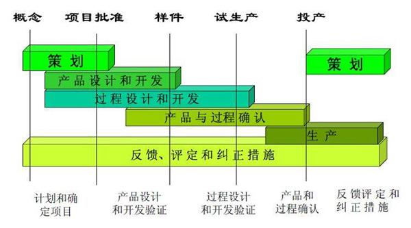 APQP(先期产品质量策划)