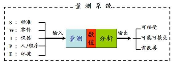 MSA(测量系统分析)