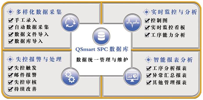 SPC系统功能