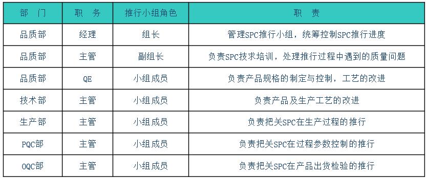 SPC系统/SPC应用