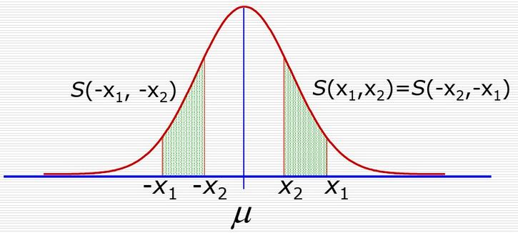�|量波�优c正�B分布之�g的�律你知多少