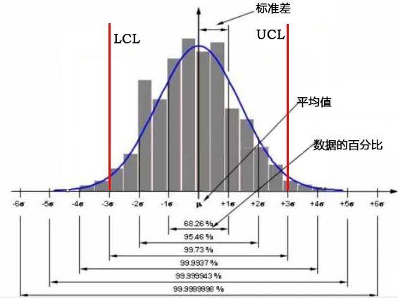 SPC控制图为什么是±3σ而不是±2σ或者±4σ