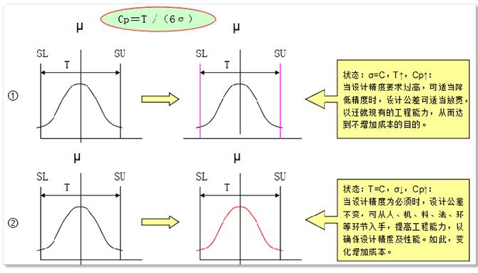 重�剡^程能力指��CPK,附案例分析及免�M�算工具