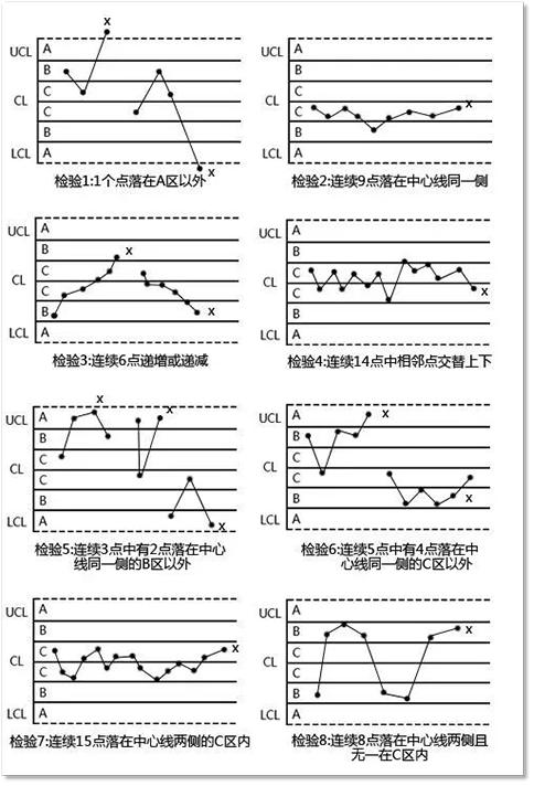 �y��^程控制SPC控制�D如何�l�]其�A防特性?