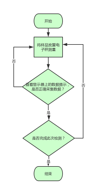 电子称的操作流程