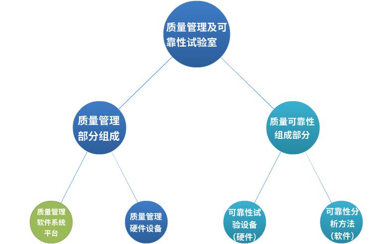 质量管理及可靠性实验室的整体结构图