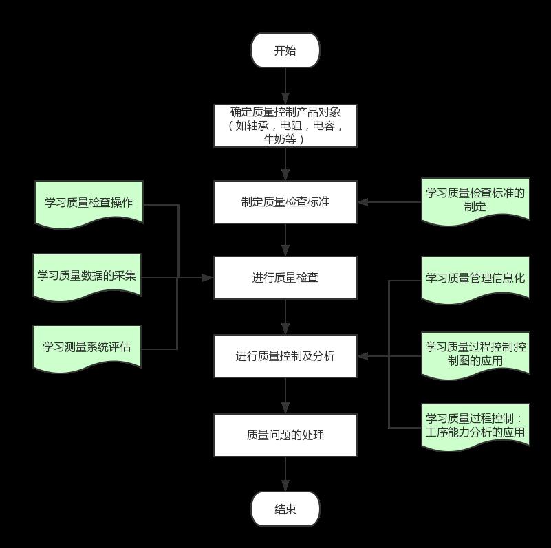 产品的质量管理与控制实验