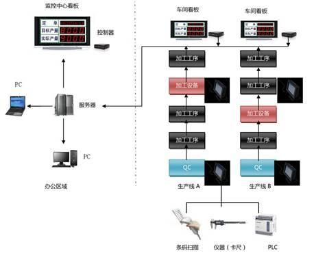 公司组织结构图看板