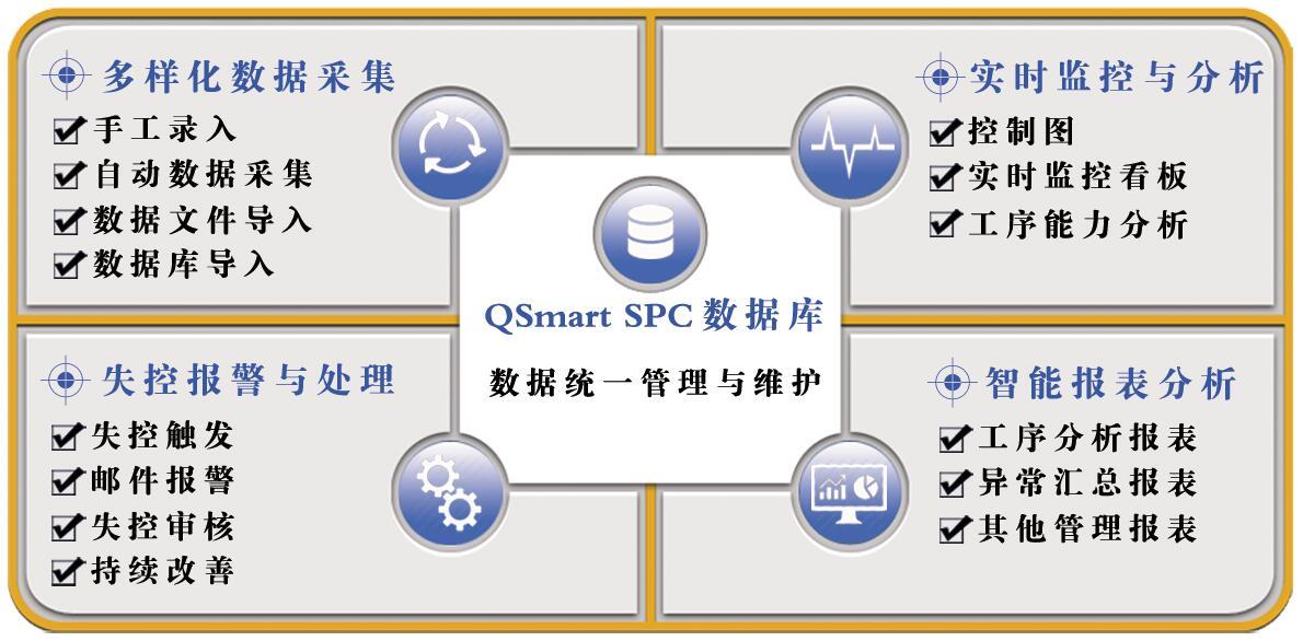 QSmart<sup>®</sup> SPC软件核心模块